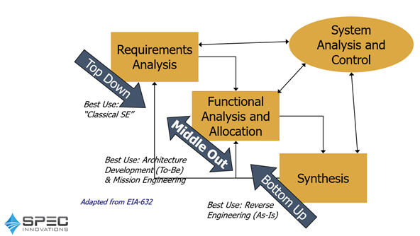Middle-Out Systems Engineering